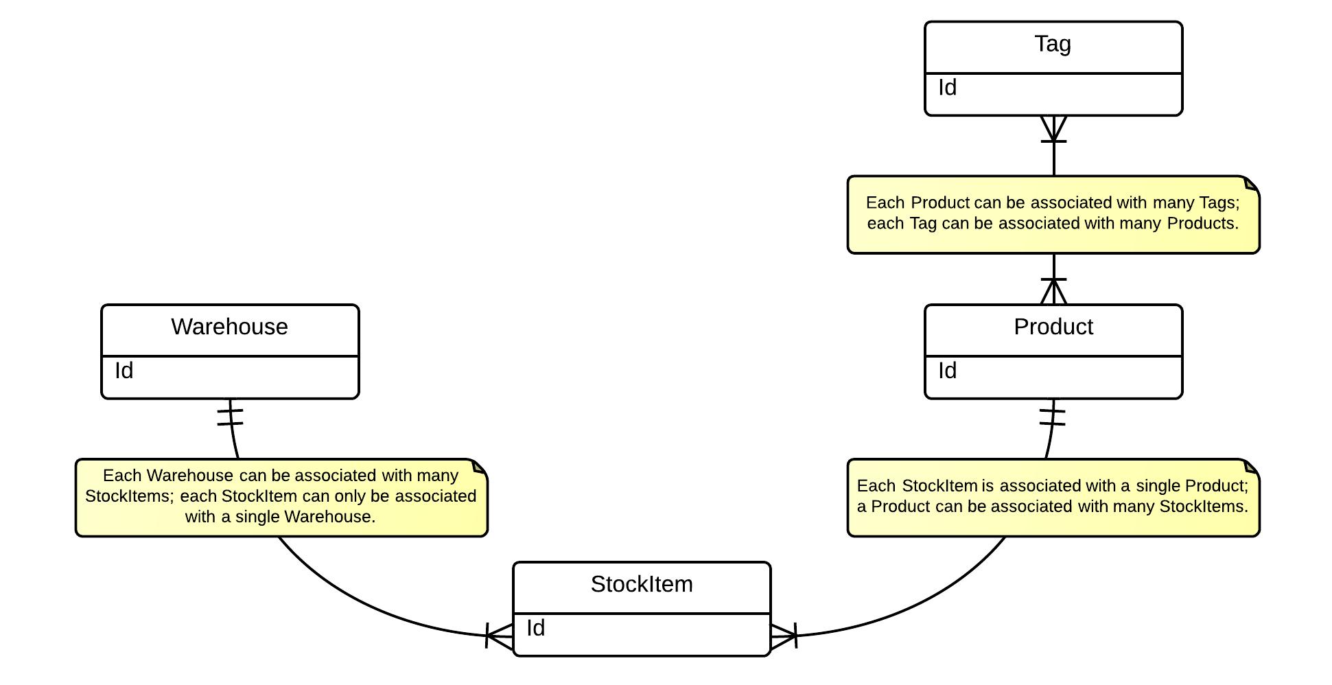 Model development hints ics software engineering spring 2013 warehousedatamodel3 ccuart Gallery
